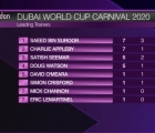 Classifica Meydan_2020-01-30